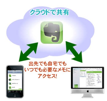 evernote_cloud