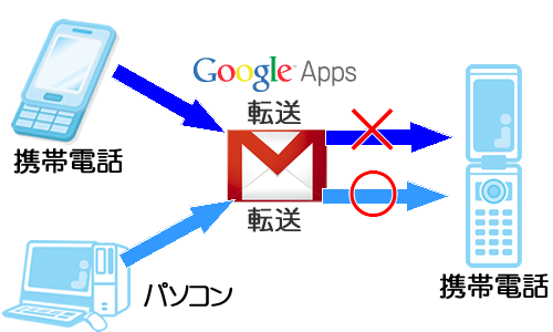 PCカフェ GoogleAppsメール転送